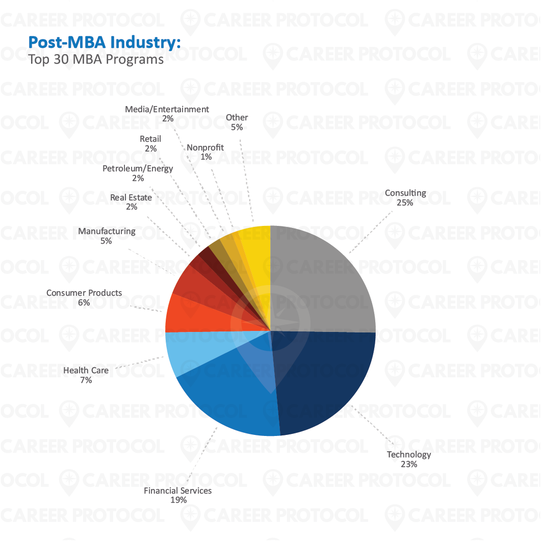 CReport - Blog Images_05 PostMBA Industry Top 30