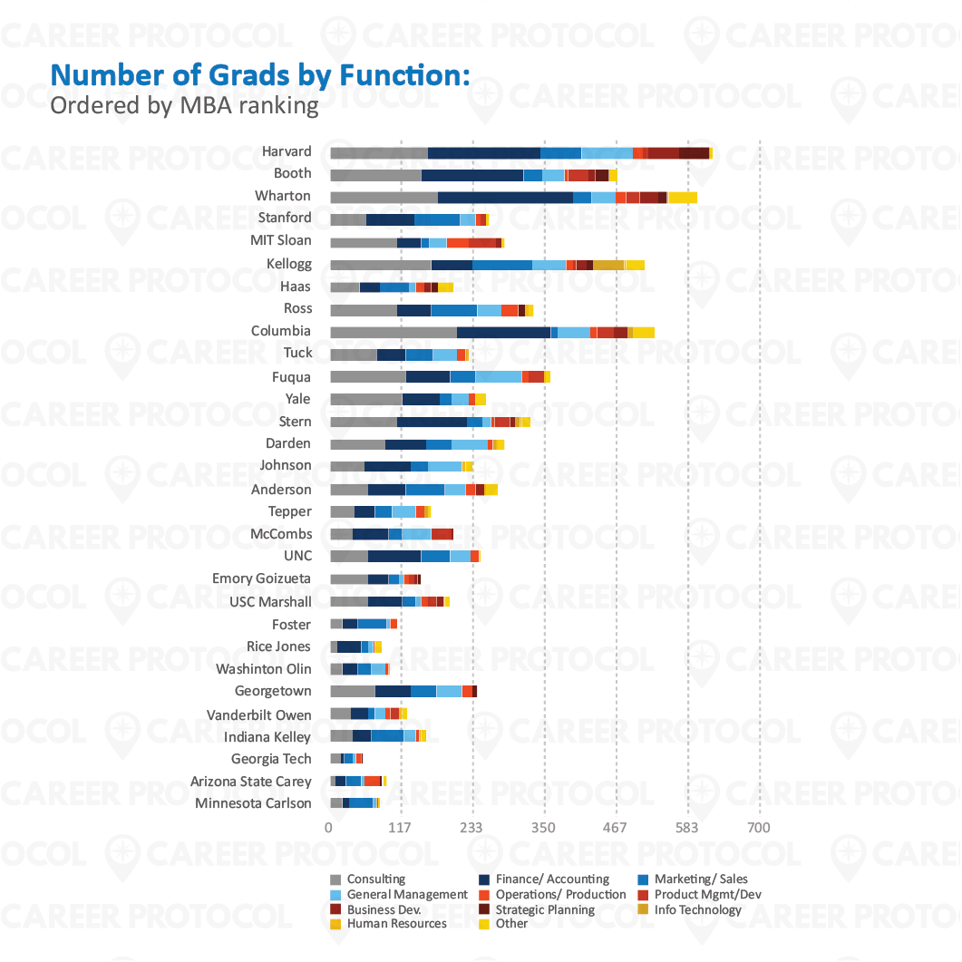 CReport - Blog Images_08 Number of Grads by Function