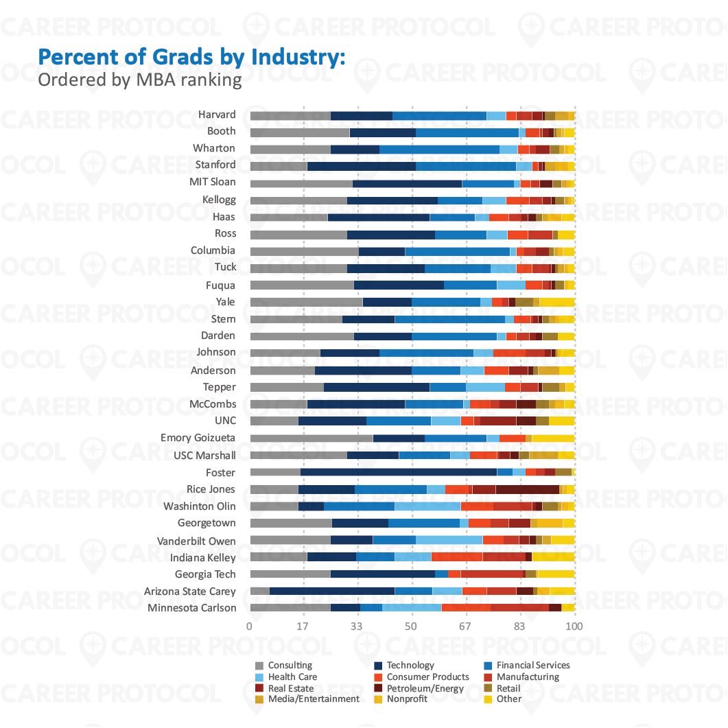 CReport - Blog Images_09 Percent of Grads by Industry