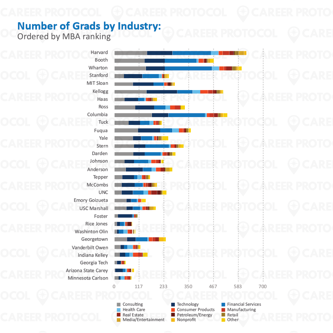 CReport - Blog Images_10 Number of Grads by Industry
