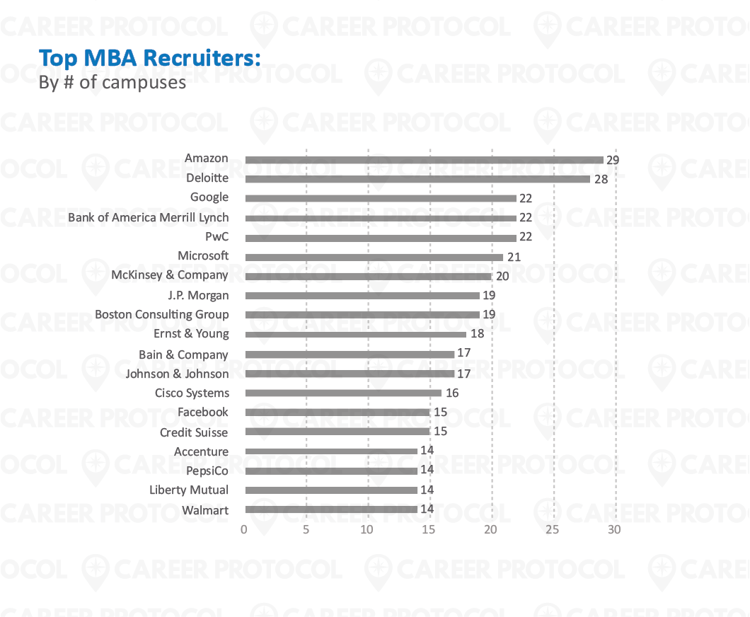 CReport - Blog Images_13 Top MBA Recruiters