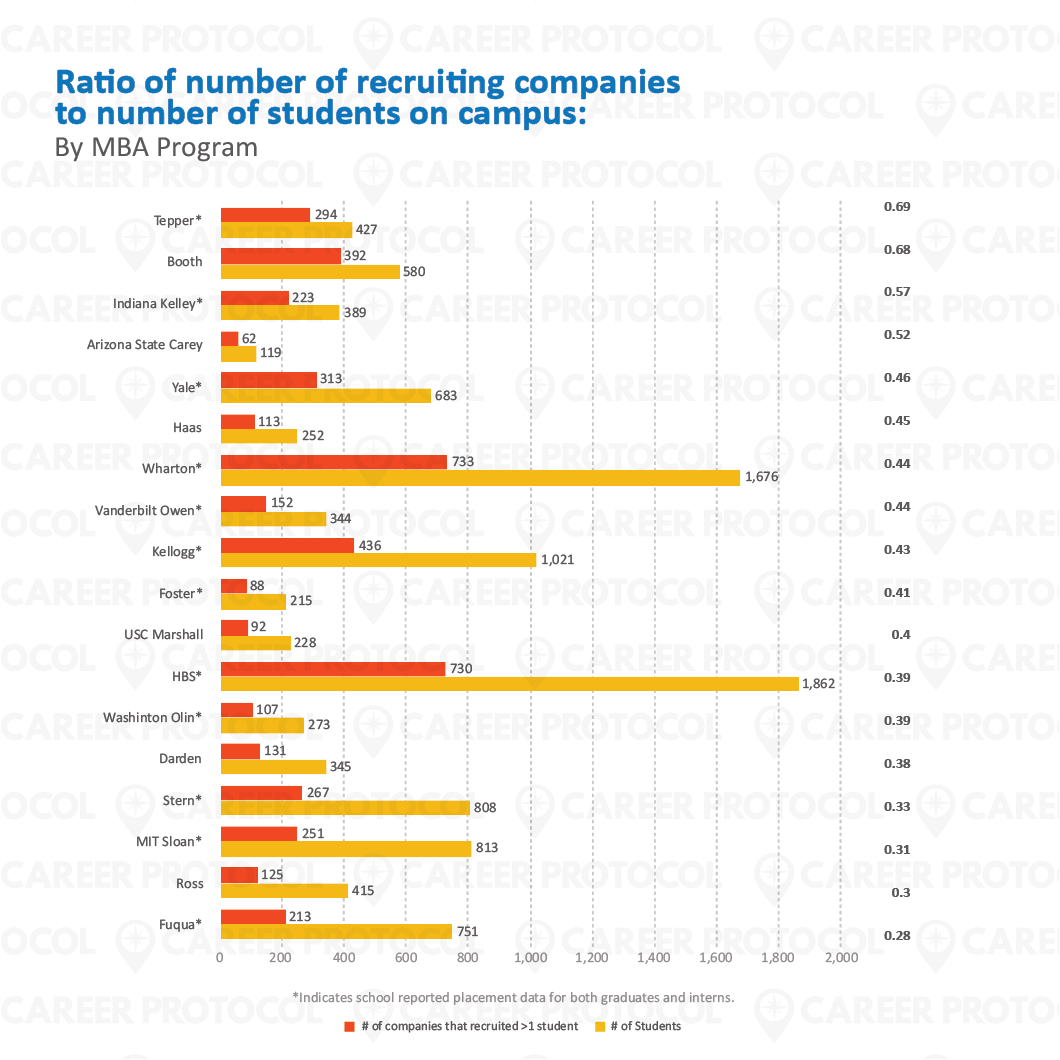 CReport - Blog Images_14 Ratio Companies to Students