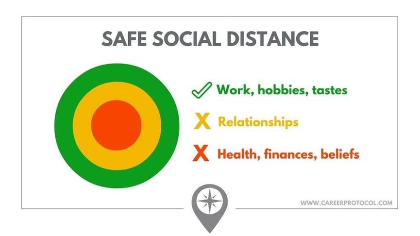 Social Distance Circle